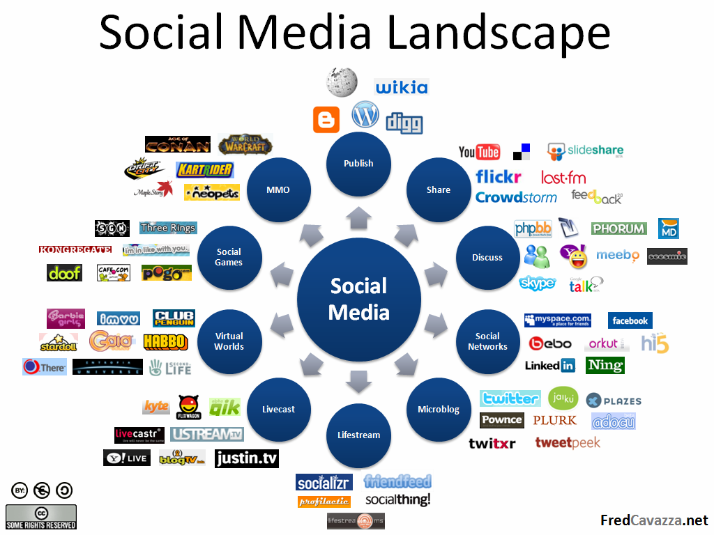 using social media marketing techniques Understanding these differences between traditional media and social networking is key to social media marketing success results-oriented marketing strategies.