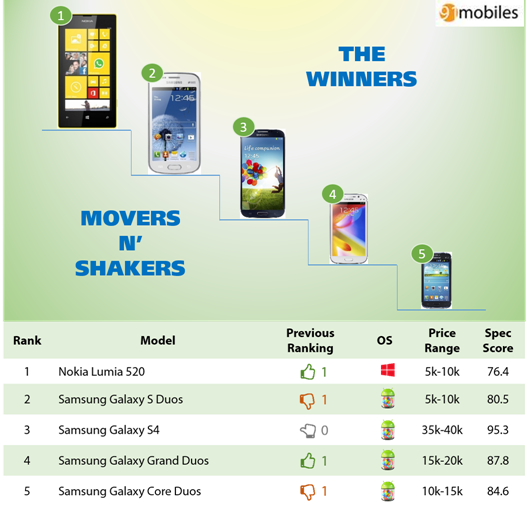 Top-20-Mobile-Phones-in-India-in-September-2013_thumb2